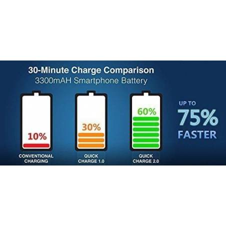 Motorola Charger, Fast QuickCharge 2.0 TURBOPOWER Original 2.8A Charger